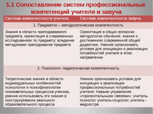 Система компетентности учителя Система компетентности завуча 7. Исследовател