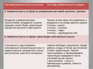 Курсы переподготовки кадров Трехуровневые курсы прошли: Первый ( продвинутый)