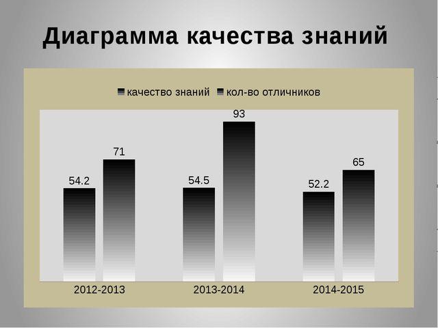 Научный проект Год Район Область 2014-2015 4 работы 2 нач, 2 среднее звено 1...