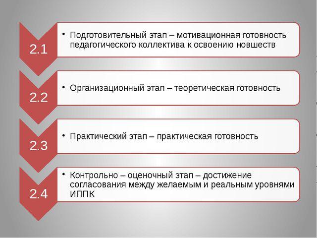 Система компетентностиучителя Система компетентности завуча 3.Компетентность...