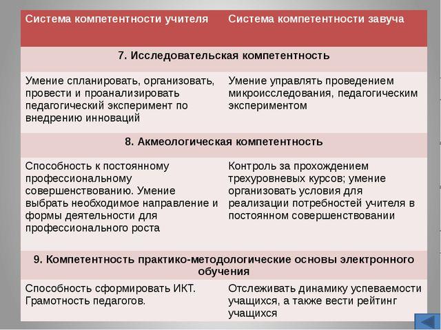 Диаграмма качества знаний