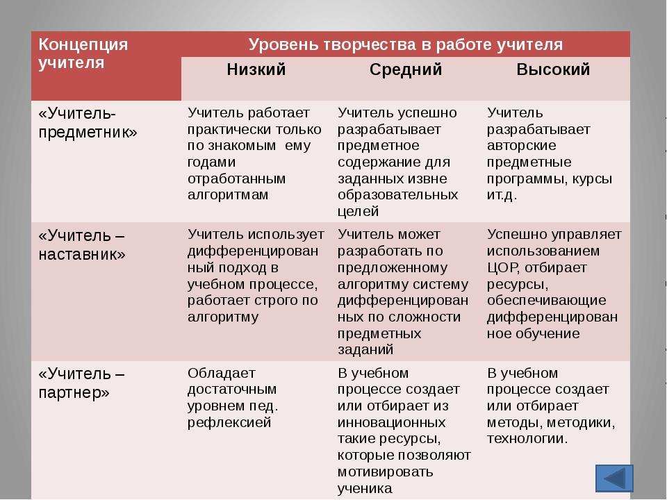 Диаграмма результатов ЕНТ