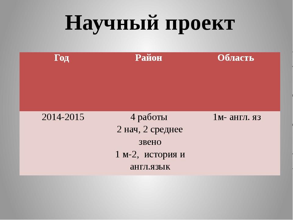 Педагогическое чтение Года Район Область Различные конкурсы предметников 2012...