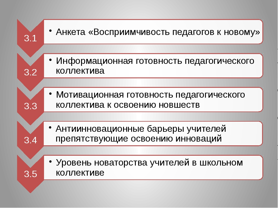 Система компетентности учителя Система компетентности завуча 5. Компетентност...