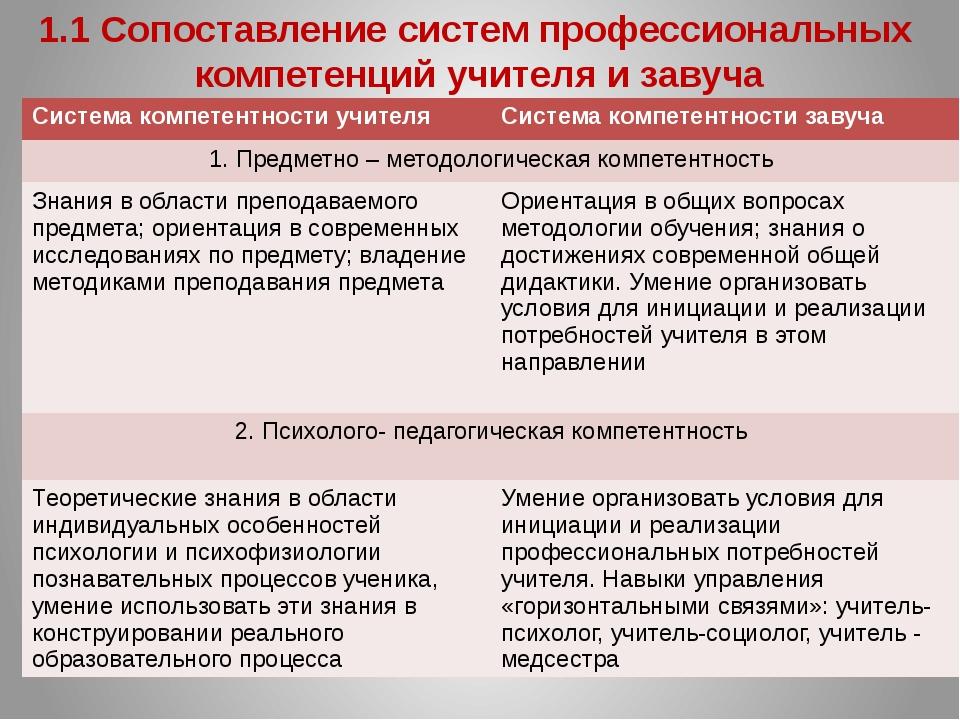 Система компетентности учителя Система компетентности завуча 7. Исследовател...