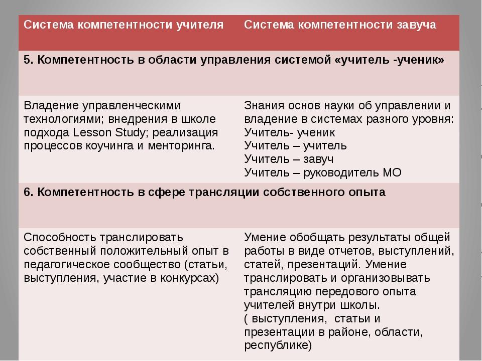 Курсы переподготовки кадров Трехуровневые курсы прошли: Первый ( продвинутый)...