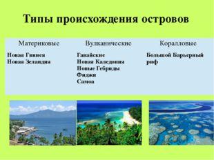 Типы происхождения островов Материковые Вулканические Коралловые Новая Гвинея