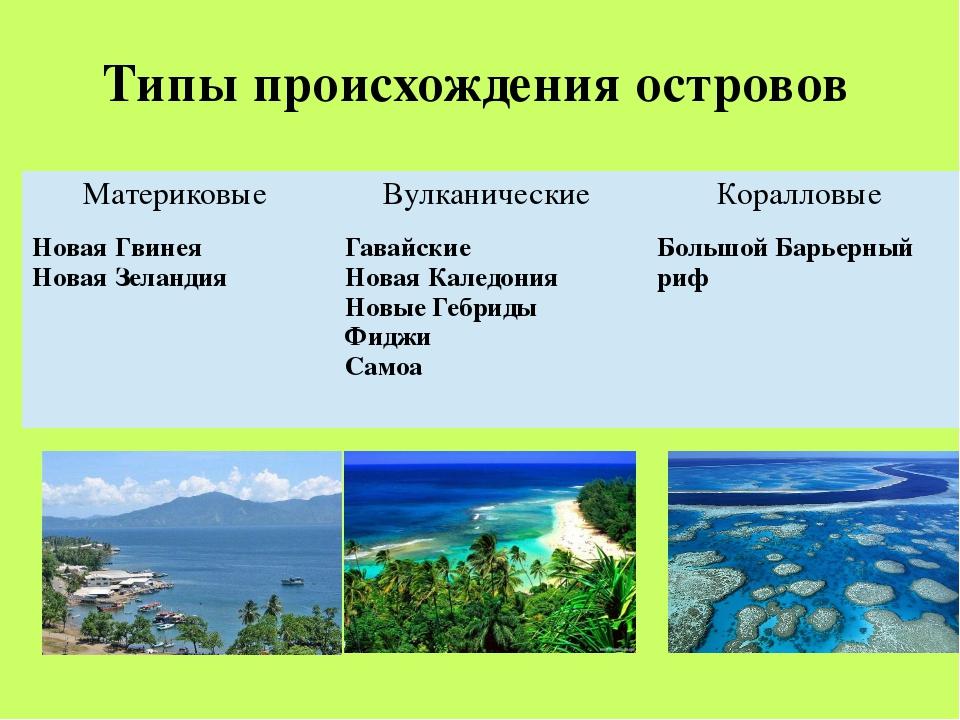 Типы происхождения островов Материковые Вулканические Коралловые Новая Гвинея...