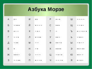 Азбука Морзе A • − И • • P • − • Ш − − − − Б − • • • Й • − − − С • • • Щ − −