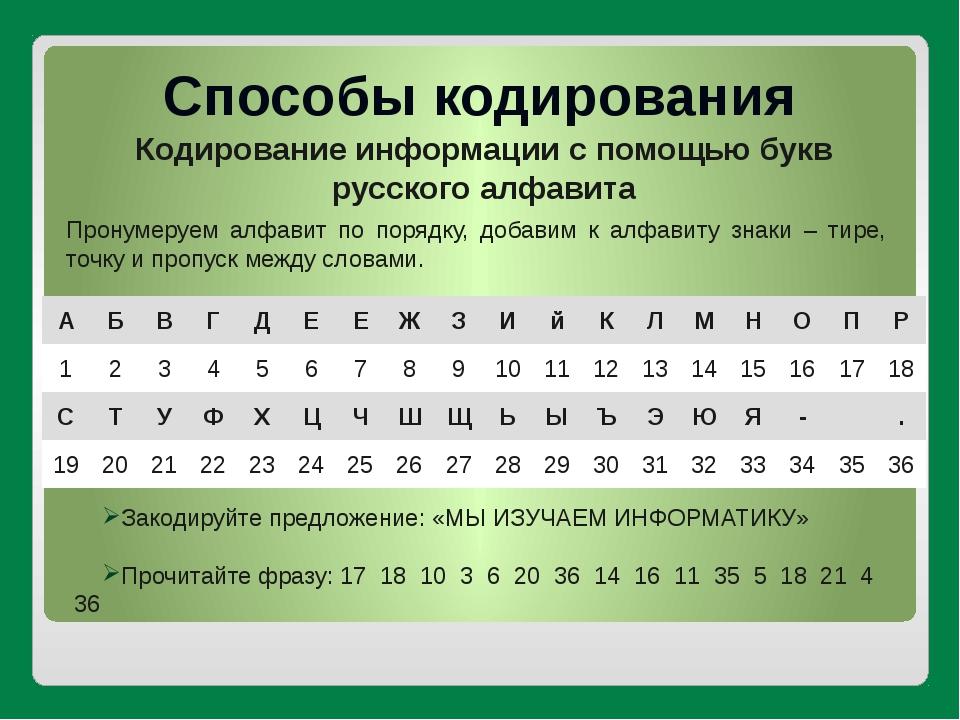 Способы кодирования Кодирование информации с помощью букв русского алфавита П...