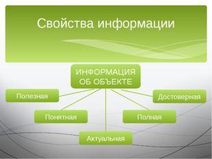 Свойства информации ИНФОРМАЦИЯ ОБ ОБЪЕКТЕ Полезная Понятная Актуальная Полная