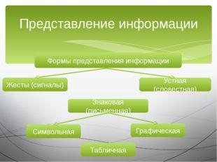 Представление информации Формы представления информации Знаковая (письменная)
