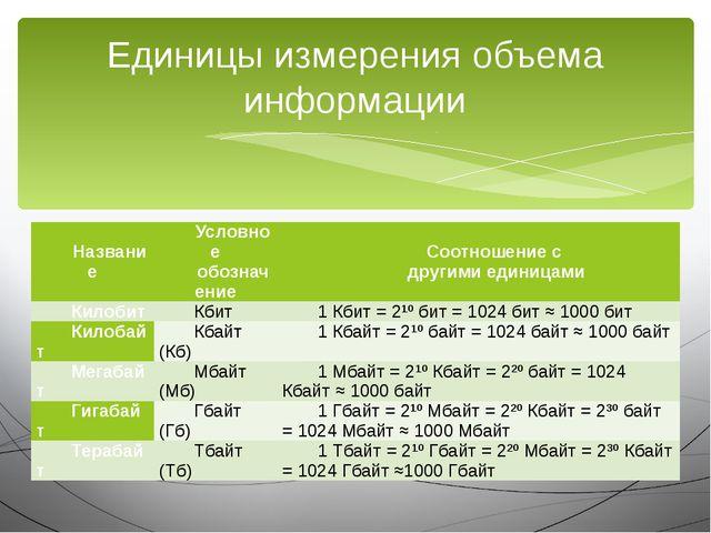 Единицы измерения объема информации Название Условное обозначение Соотношение...