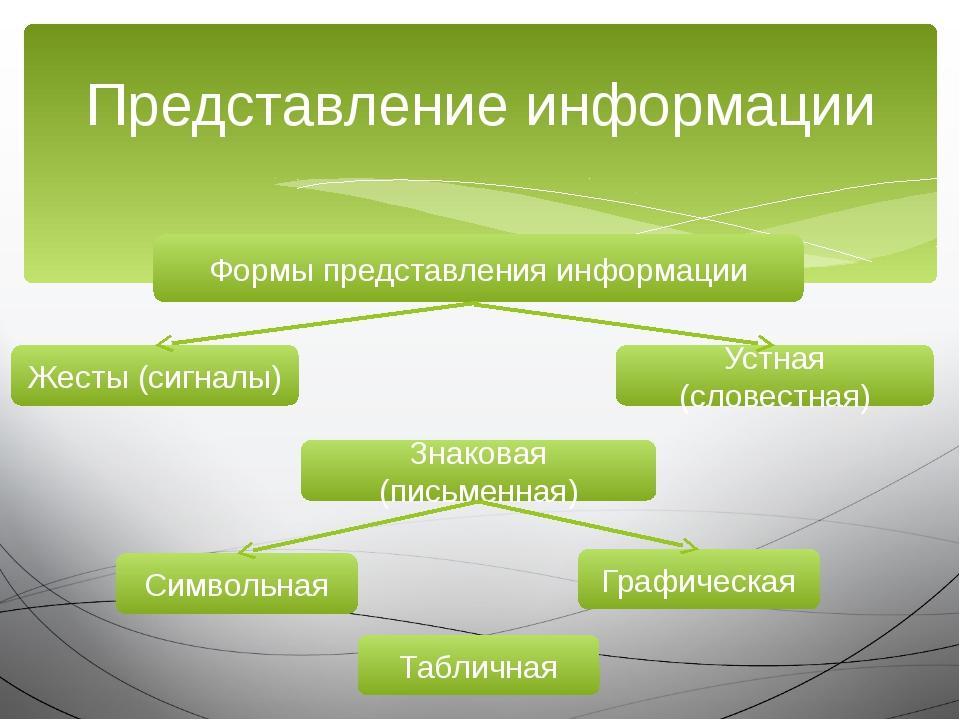 Представление информации Формы представления информации Знаковая (письменная)...