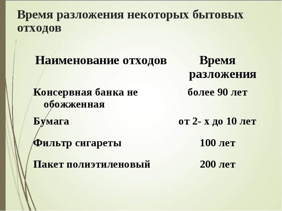 Время разложения некоторых бытовых отходов Наименование отходовВремя разложе...