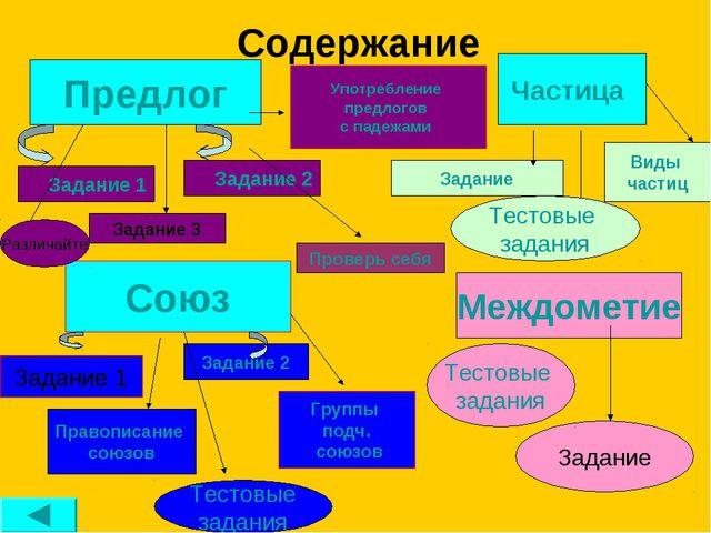 Содержание Предлог Союз Междометие Задание 1 Задание 2 Задание 3 Задание 2 За...