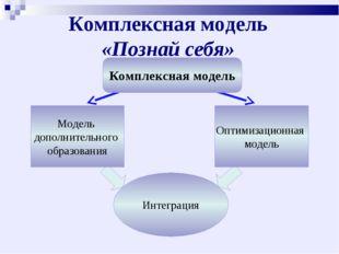 Комплексная модель «Познай себя» Комплексная модель Интеграция Модель дополни