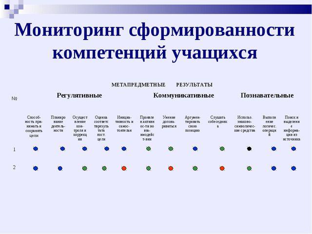 Мониторинг сформированности компетенций учащихся №МЕТАПРЕДМЕТНЫЕ РЕЗУЛЬТАТЫ...