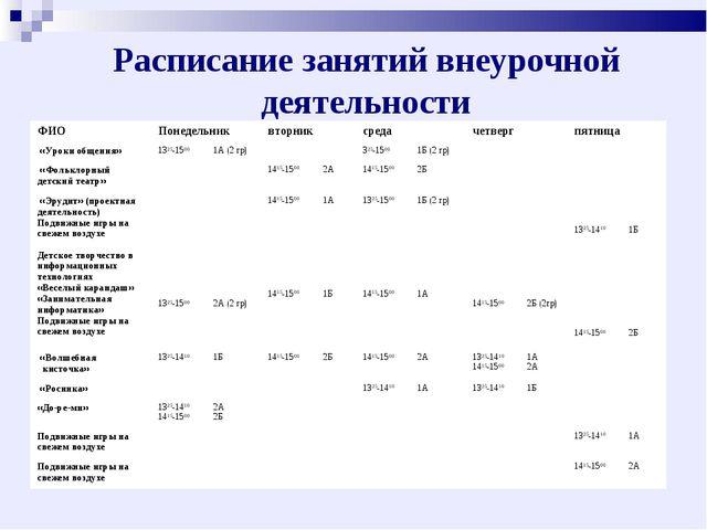 Расписание занятий внеурочной деятельности ФИОПонедельниквторниксредачетв...