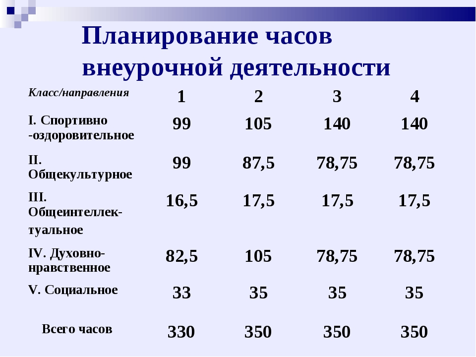 Планирование часов внеурочной деятельности Класс/направления1234 I. Спорт...