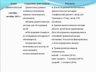 ЭтапыСодержание деятельностиРезультат Диагностический сентябрь – октябрь 20