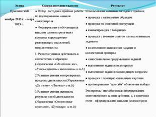 ЭтапыСодержание деятельностиРезультат Практический ноябрь 2013 г. – март 20