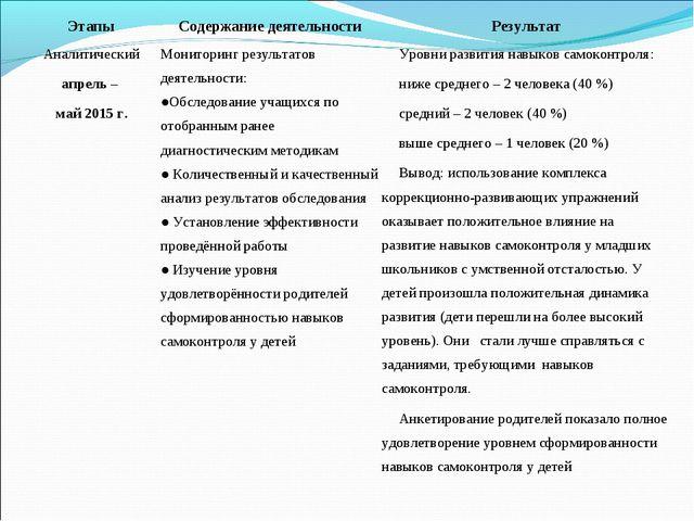 ЭтапыСодержание деятельностиРезультат Аналитический апрель – май 2015 г.Мо...