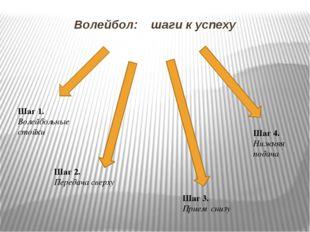 Волейбол: шаги к успеху Шаг 2. Передача сверху Шаг 3. Прием снизу Шаг 4. Нижн