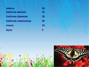 шмель 40 Бабочка-махаон 35 Бабочка-бражник 30 Бабочка-лимонница 26 пчела 10
