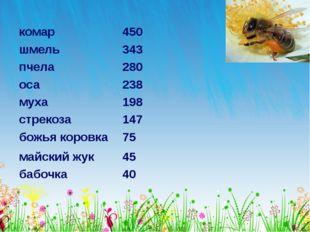 комар 450 шмель 343 пчела 280 оса 238 муха 198 стрекоза 147 божья коровка 75