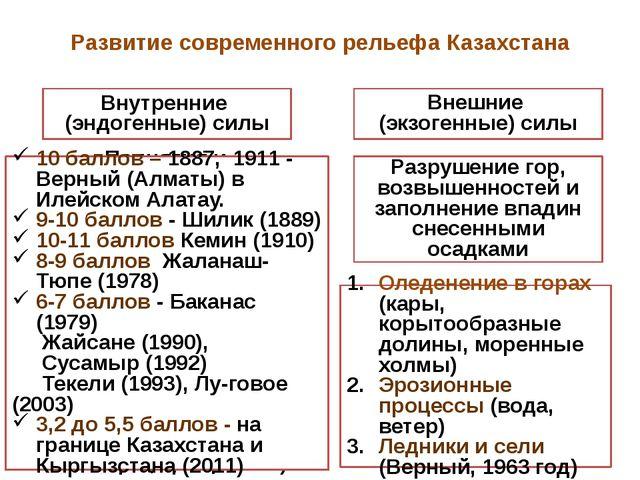Развитие современного рельефа Казахстана Внутренние (эндогенные) силы Внешние...