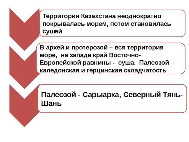 Территория Казахстана неоднократно покрывалась морем, потом становилась сушей...