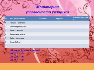 Мониторинг успеваемости учащихся Перевод баллов в оценку 30 - 27 - «5» 26 -