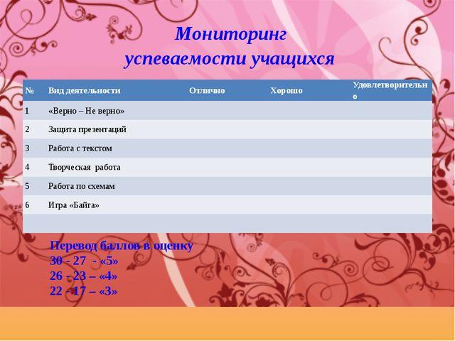Мониторинг успеваемости учащихся Перевод баллов в оценку 30 - 27 - «5» 26 -...