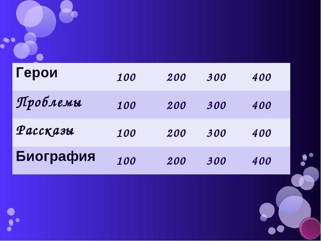 Герои100 200300400 Проблемы100200300400 Рассказы100200300400 Биог...