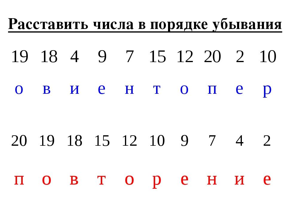 Расставить числа в порядке убывания 1918497151220210 овиенто...