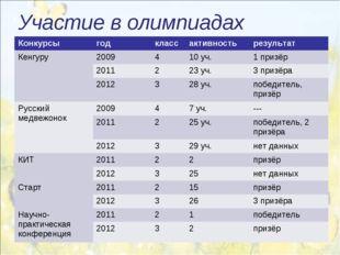 Участие в олимпиадах Конкурсыгодклассактивностьрезультат Кенгуру 20094