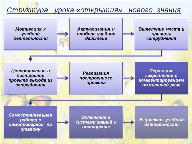 Структура урока «открытия» нового знания