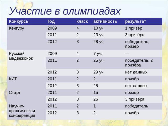 Участие в олимпиадах Конкурсыгодклассактивностьрезультат Кенгуру 20094...
