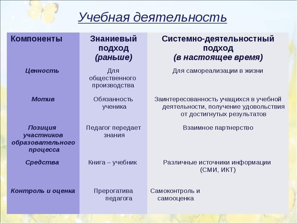 Учебная деятельность Компоненты Знаниевый подход (раньше)Системно-деятельно...