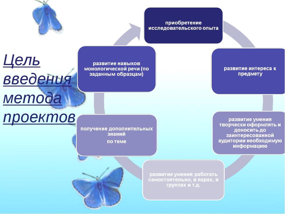 Цель введения метода проектов