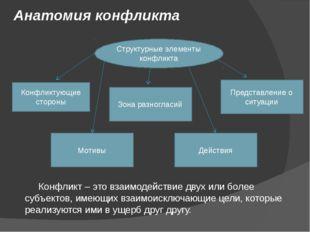Анатомия конфликта Конфликт – это взаимодействие двух или более субъектов, им