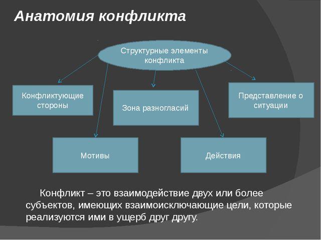 Анатомия конфликта Конфликт – это взаимодействие двух или более субъектов, им...