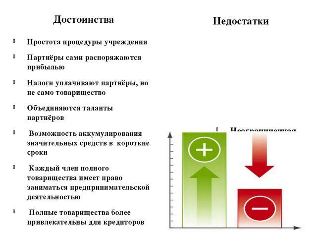 Достоинства Недостатки Простота процедуры учреждения Партнёры сами распоряжа...