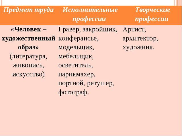 Предмет труда Исполнительные профессии Творческие профессии «Человек – худо...