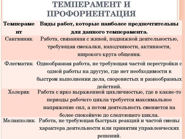 ТЕМПЕРАМЕНТ И ПРОФОРИЕНТАЦИЯ ТемпераментВиды работ, которые наиболее предпоч...