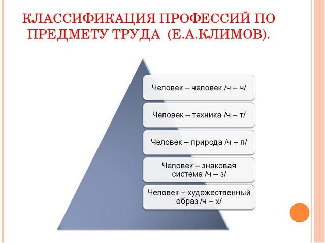 КЛАССИФИКАЦИЯ ПРОФЕССИЙ ПО ПРЕДМЕТУ ТРУДА (Е.А.КЛИМОВ).