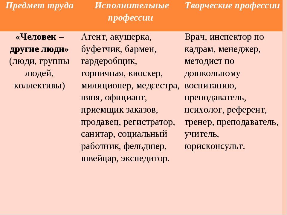 Предмет труда Исполнительные профессииТворческие профессии «Человек – други...