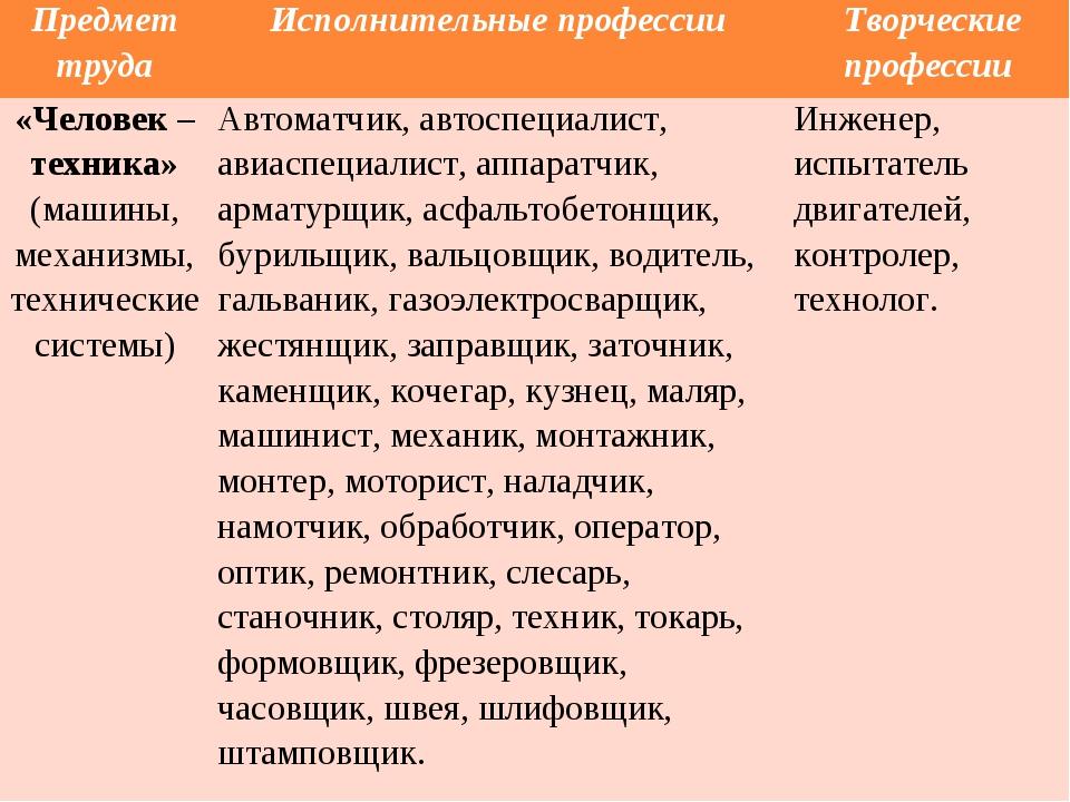 Предмет трудаИсполнительные профессии Творческие профессии «Человек – техни...