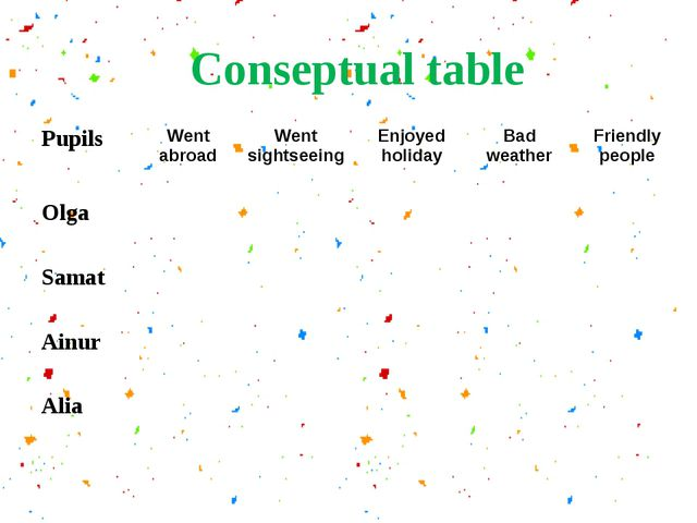 Conseptual table Pupils	Went abroad	Went sightseeing	Enjoyed holiday	Bad weat...